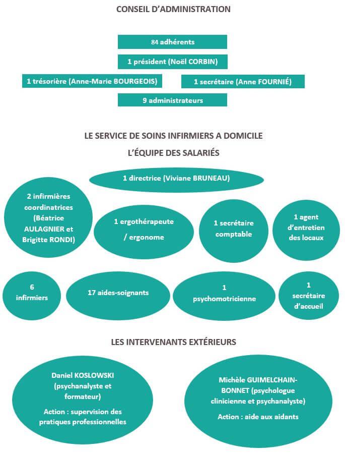 Organigramme AG 11 2015